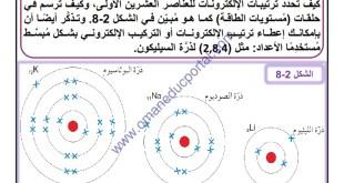 ملخص الكيمياء للصف التاسع شرح درس ترتيب الإلكترونات في الذرات مع أسئلة امتحانية