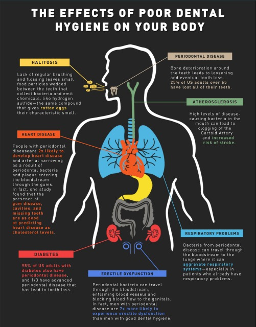 Effects Of Poor Oral Health On Body