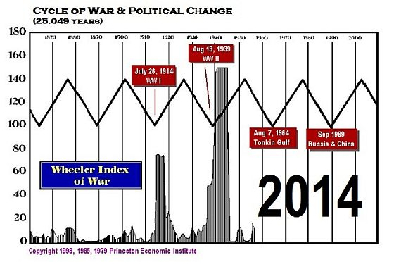 Wheeler Index of War - 2014