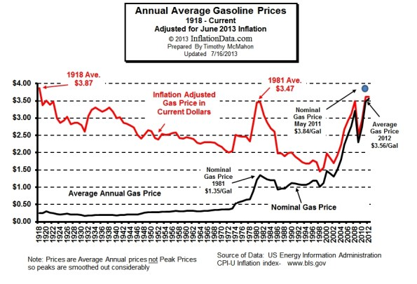 Historical Chart - Inflation Adjusted Price of Gasoline Per Gallon
