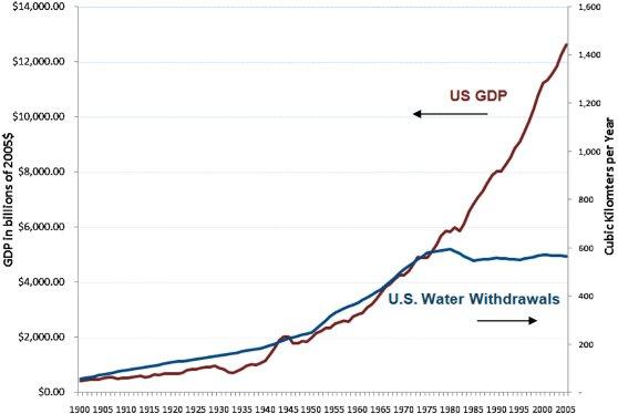 US Peak Water