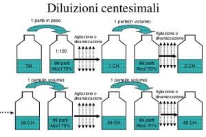 diluizioni-centesimali 1