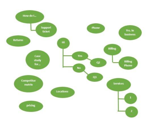 comment construire un diagramme à bulles chatbot