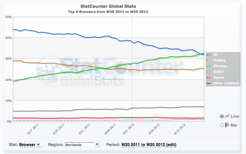 Chrome most popular browser - for now