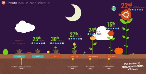 ubuntu 15.10 lobisomem astuto gráfico cronograma de lançamento