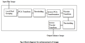 Image Enhancement by Wavelet with Principal Component