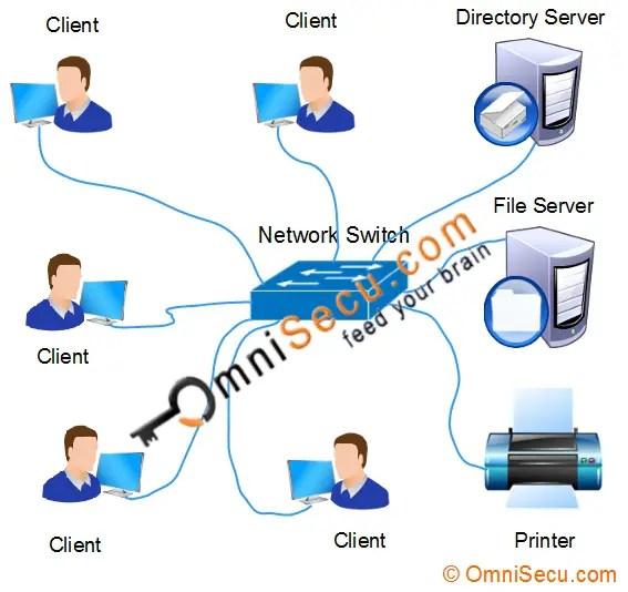 Mreža klijentskog servera