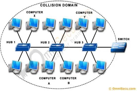 Collision Domain