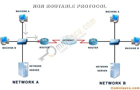 Non Routable Protocol