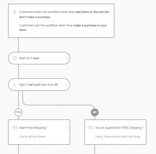 BigCommerce Omnisend Cart Abandonment Workflow