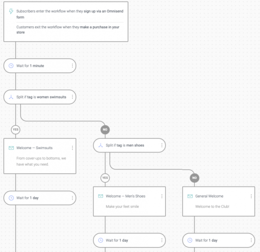 BigCommerce Welcome Series Workflow