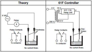 Level Switches: Operating Principles | Technical Guide | Singapore | Omron IA
