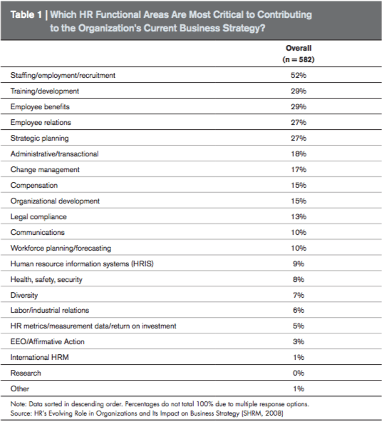 Which HR Functional Areas are most critical to contributing to the organization's current business strategy?