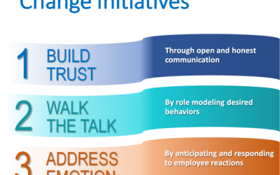 3 Practices of Successful Change Initiatives
