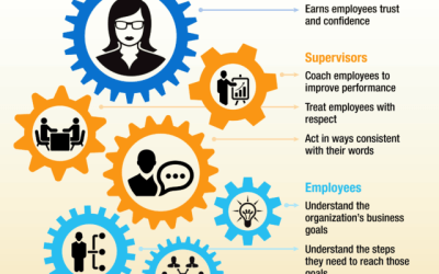 Drivers of Sustainable Workplace Engagement