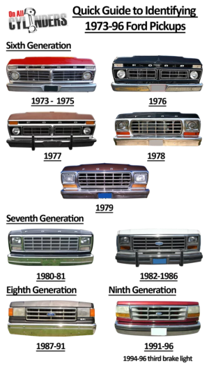Ride Guides: A Quick Guide to Identifying 197396 Ford