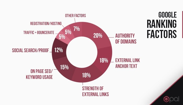 Importance of ranking factors