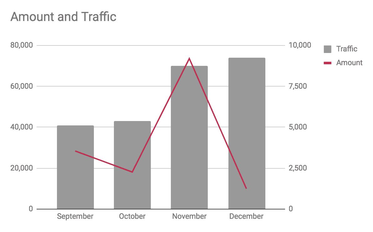 Traffic vs Pay