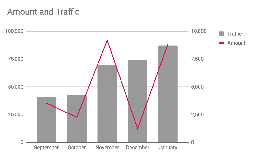 Traffic vs readership