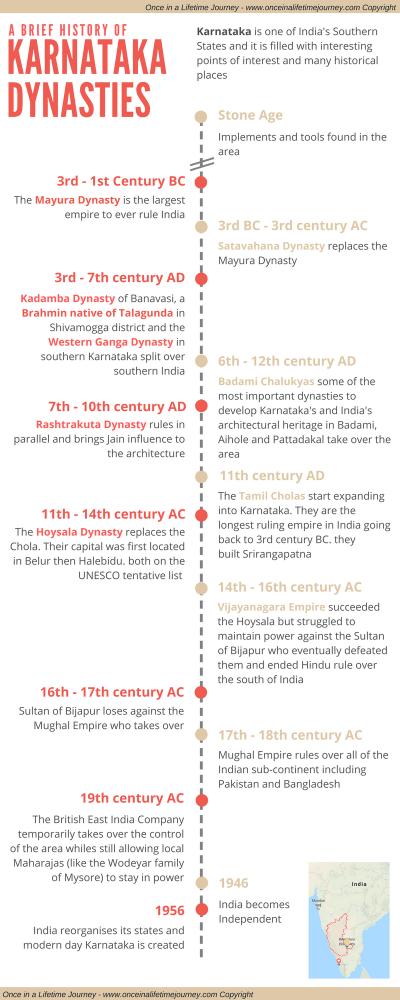 Infographic of the history of Karnataka