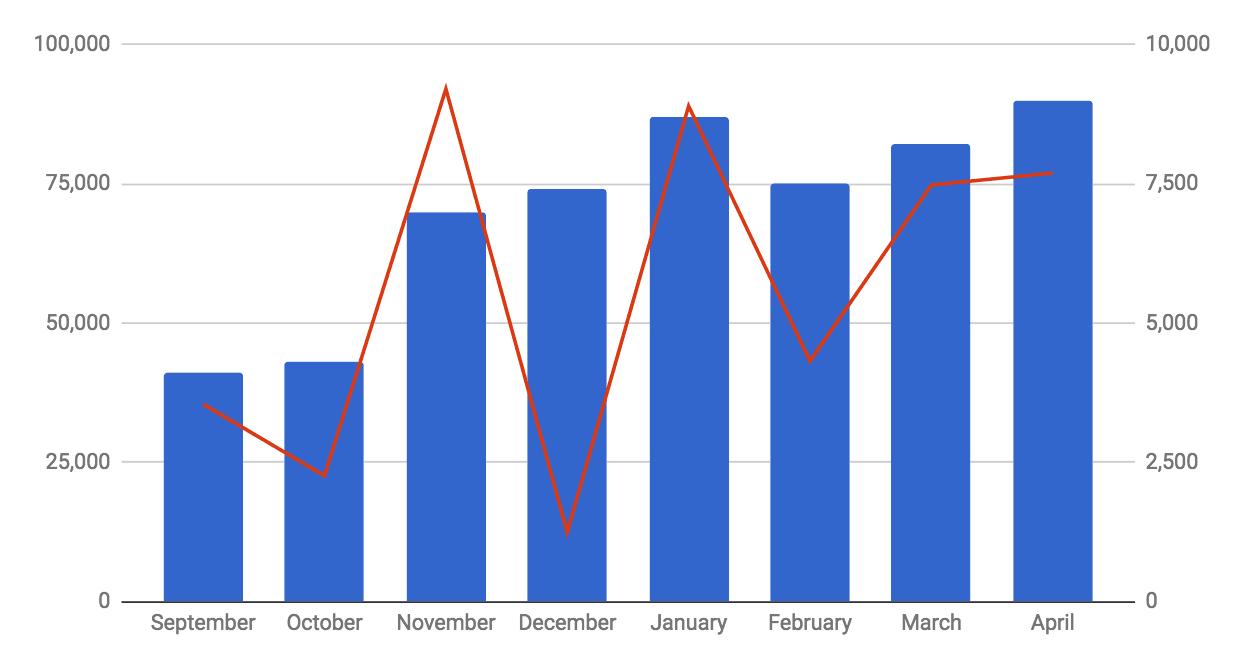 Traffic vs Revenue in April