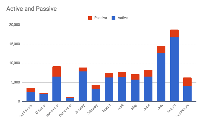 Active vs Passive income in September 2018