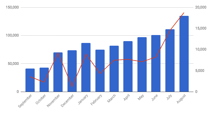 Traffic for August 2018