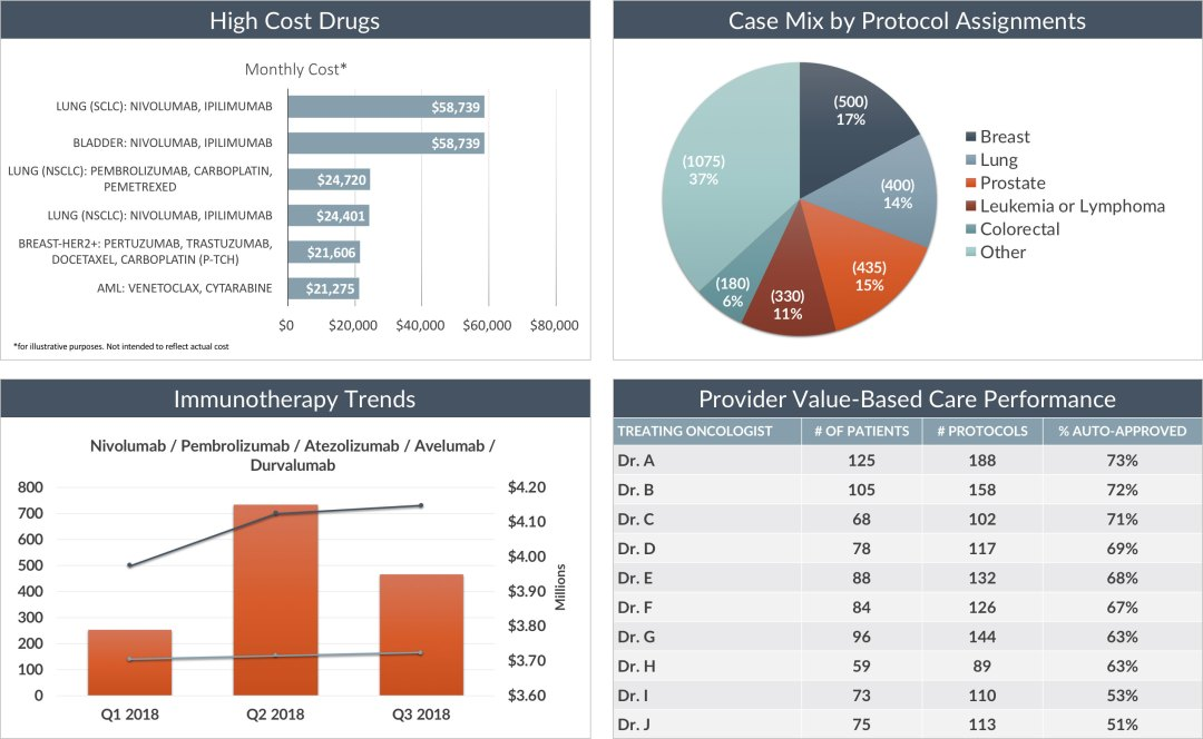 Solutions - Oncology Analytics