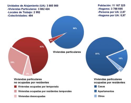 Datos censales relativos a la vivienda en Cuba