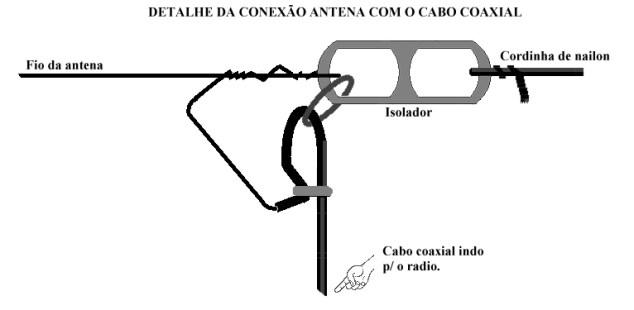 Antena Longwire - Acoplamento do cabo coaxial
