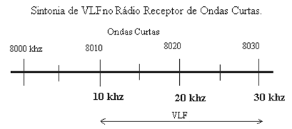 Sintonia VLF