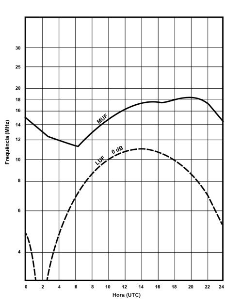 Perdas de sinal entre o transmissor e o receptor