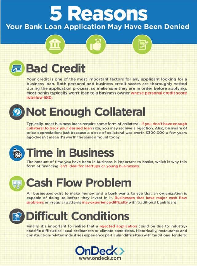 5 reasons your bank loan application may have been denied