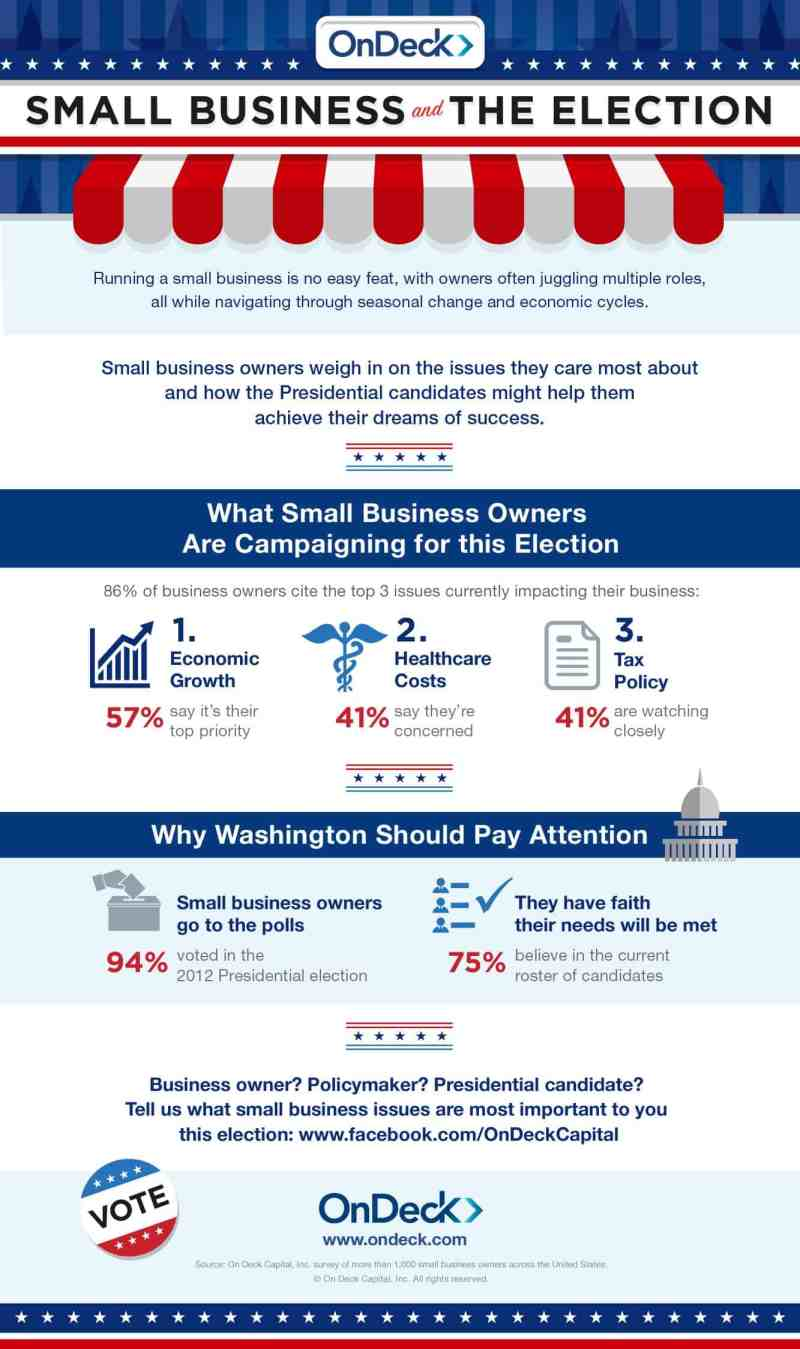 2016 | Small Business and the Election | OnDeck