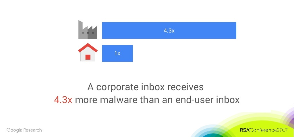 A Corporate Inbox Receives 4.3 Times More Malware Than a Regular Inbox