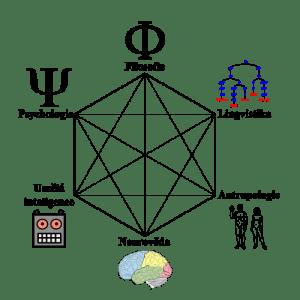 Disciplíny kognitivní vědy