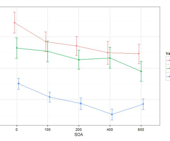 Chybové úsečky zde ukazují 95% intervaly spolehlivosti pro rozdíly mezi průměry ve within-subject designu.