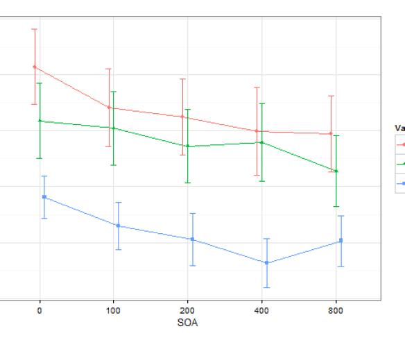 Průměrné reakční časy v Posnerově úloze (nejspíše s centrální nápovědí) v závislosti na SOA a validitě nápovědi. Chybové úsečky ukazují 95% intervaly spolehlivosti průměrů.