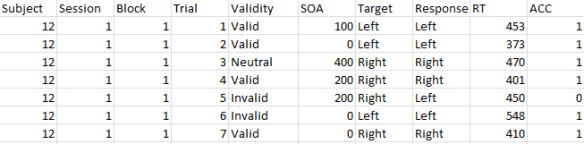 Surová data na úrovni jednotlivých trialů