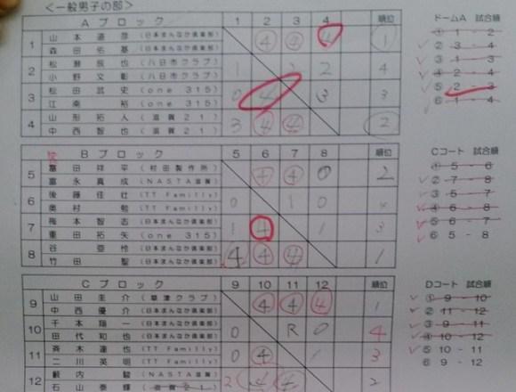 滋賀県東近江市ソフトテニス大会2015秋