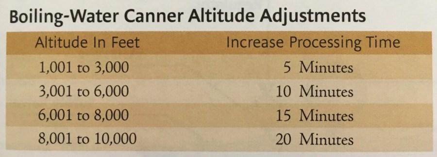 canner altitude adjustments
