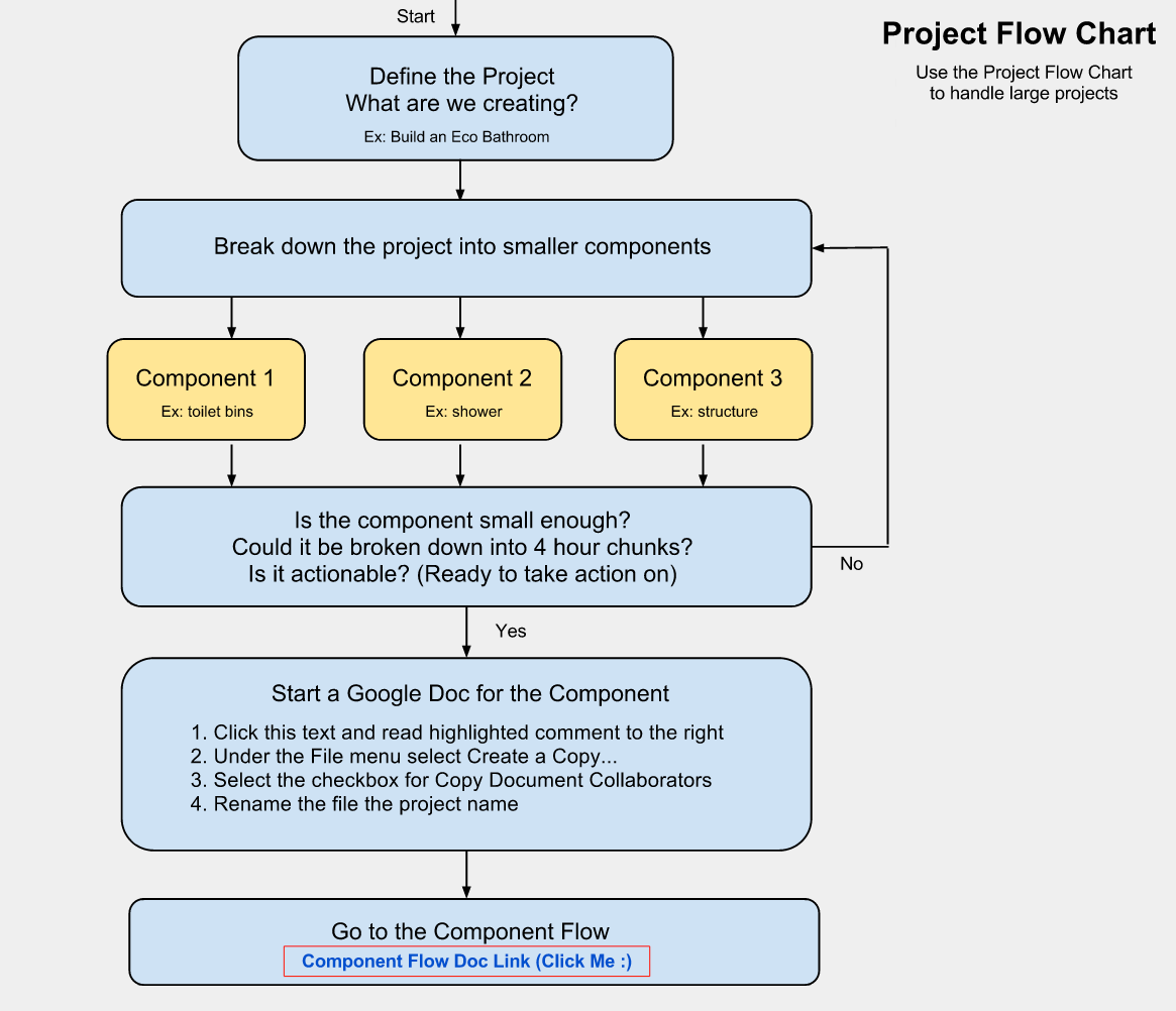 make a chart online dynamiconco online project planning flow chart make a chart online - Build A Flowchart Online
