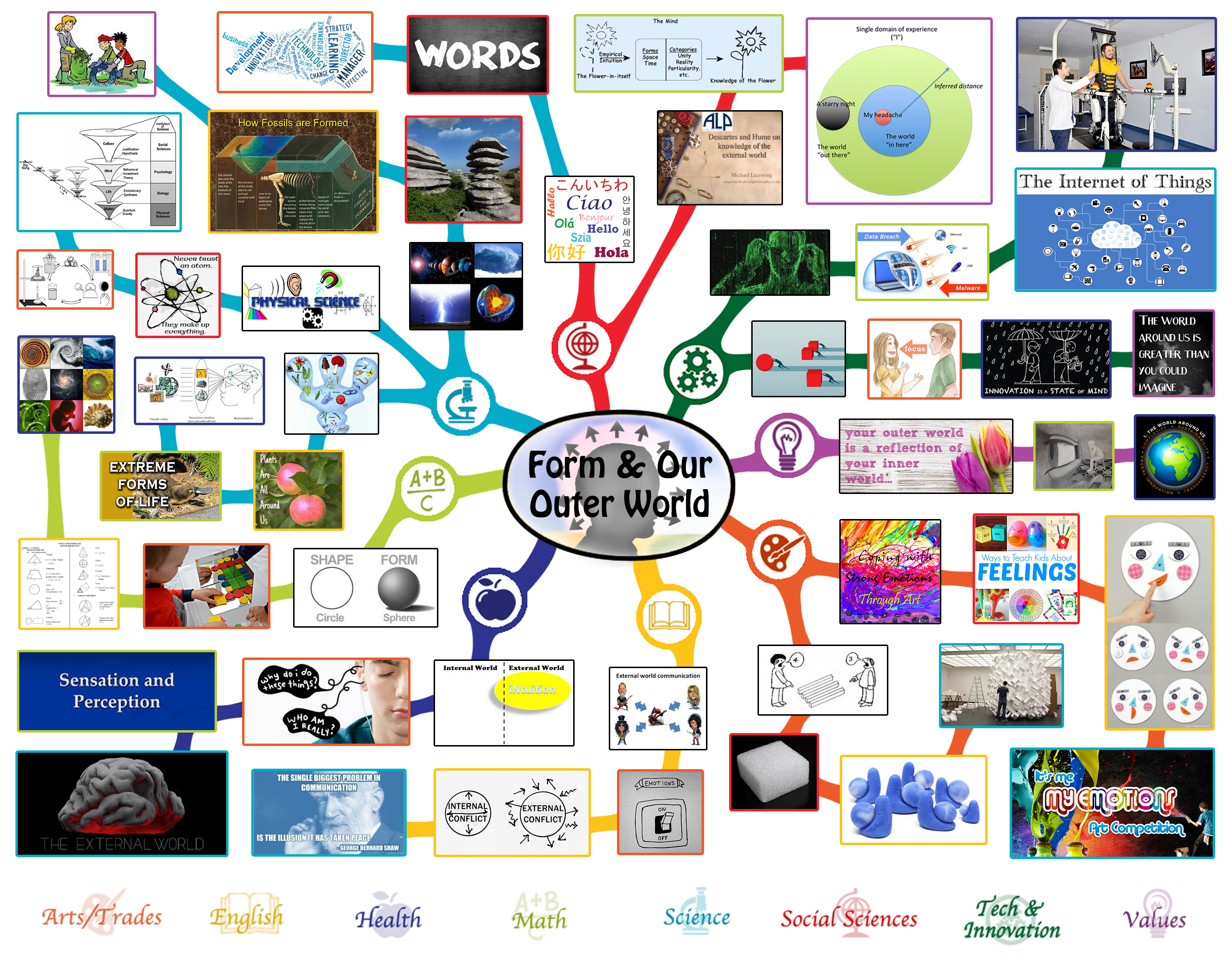 Form And Our Outer World Lesson Plan All Subjects