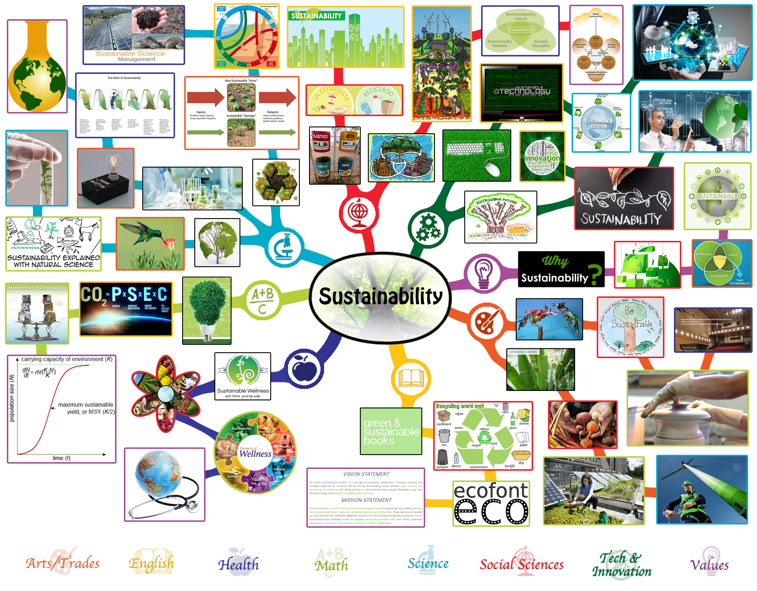 Sustainability Lesson Plan All Subjects