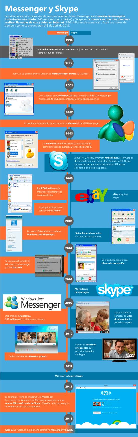 Timeline Skype-Messenge