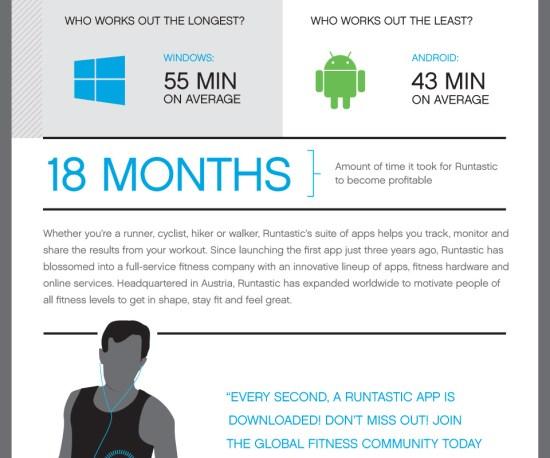 Infografía: Runtastic las aplicaciones para la salud y bienestar