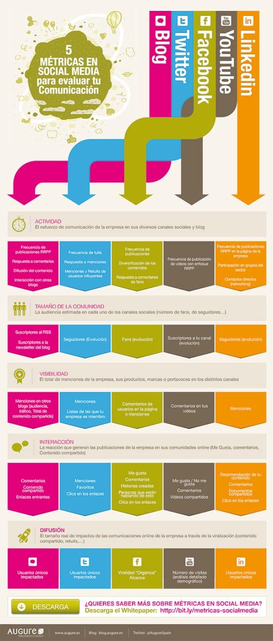 Infografía: Cinco métricas en Social Media para evaluar tu gestión en Comunicación
