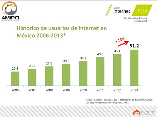 usuarios internet 2014