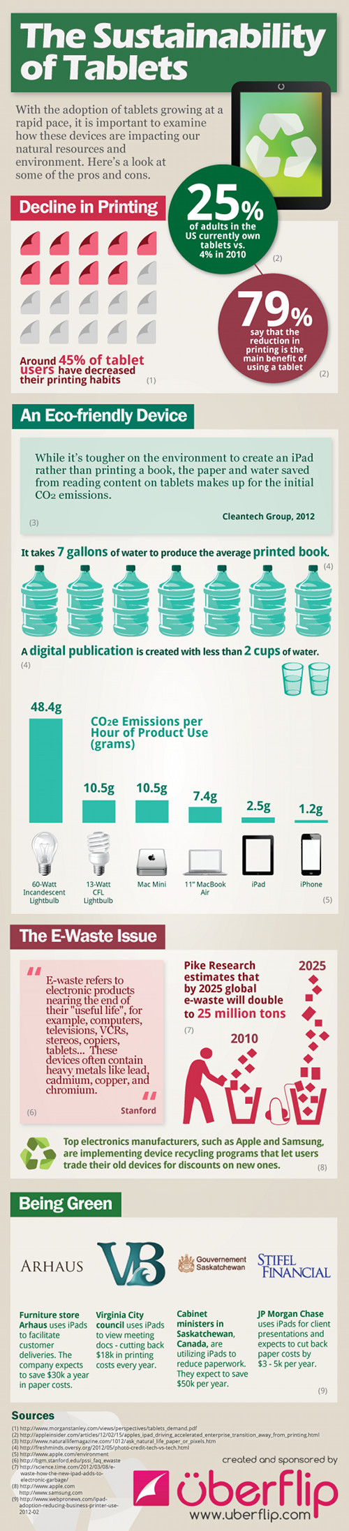Are Tablets Sustainable?