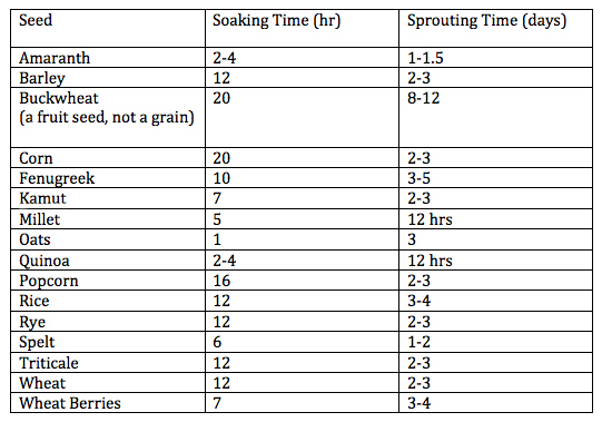 Sprouting-Grains-Chart